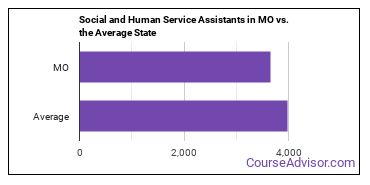 Social and Human Service Assistants in MO vs. the Average State