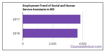 Social and Human Service Assistants in MO Employment Trend