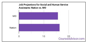 Job Projections for Social and Human Service Assistants: Nation vs. MO