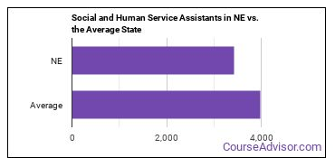 Social and Human Service Assistants in NE vs. the Average State