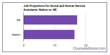 Job Projections for Social and Human Service Assistants: Nation vs. NE