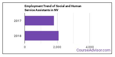 Social and Human Service Assistants in NV Employment Trend
