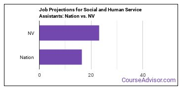 Job Projections for Social and Human Service Assistants: Nation vs. NV