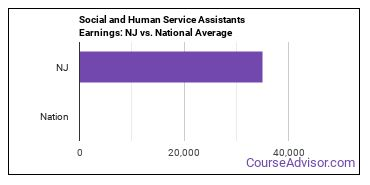 Social and Human Service Assistants Earnings: NJ vs. National Average