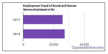 Social and Human Service Assistants in NJ Employment Trend