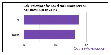 Job Projections for Social and Human Service Assistants: Nation vs. NJ