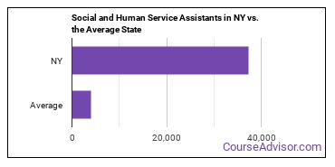 Social and Human Service Assistants in NY vs. the Average State