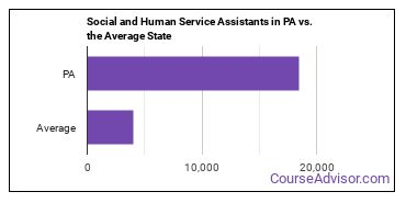 Social and Human Service Assistants in PA vs. the Average State