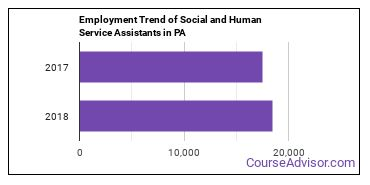 Social and Human Service Assistants in PA Employment Trend