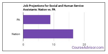 Job Projections for Social and Human Service Assistants: Nation vs. PA