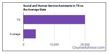 Social and Human Service Assistants in TX vs. the Average State