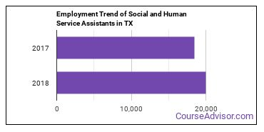 Social and Human Service Assistants in TX Employment Trend