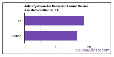 Job Projections for Social and Human Service Assistants: Nation vs. TX