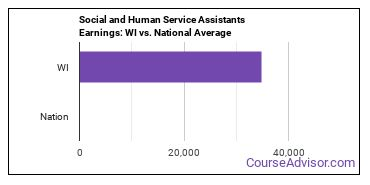 Social and Human Service Assistants Earnings: WI vs. National Average