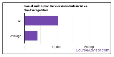 Social and Human Service Assistants in WI vs. the Average State