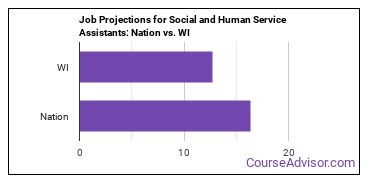 Job Projections for Social and Human Service Assistants: Nation vs. WI