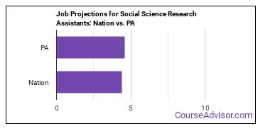 Job Projections for Social Science Research Assistants: Nation vs. PA