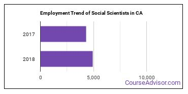 Social Scientists in CA Employment Trend