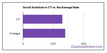 Social Scientists in CT vs. the Average State