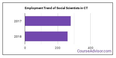 Social Scientists in CT Employment Trend