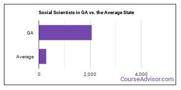 Social Scientists in GA vs. the Average State
