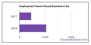 Social Scientists in GA Employment Trend