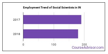 Social Scientists in IN Employment Trend