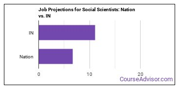 Job Projections for Social Scientists: Nation vs. IN