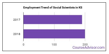 Social Scientists in KS Employment Trend