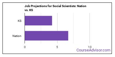 Job Projections for Social Scientists: Nation vs. KS