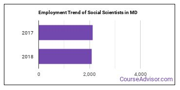 Social Scientists in MD Employment Trend
