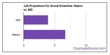 Job Projections for Social Scientists: Nation vs. MD