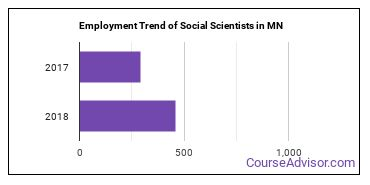 Social Scientists in MN Employment Trend