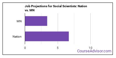 Job Projections for Social Scientists: Nation vs. MN