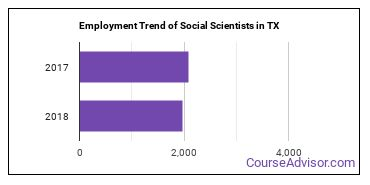Social Scientists in TX Employment Trend