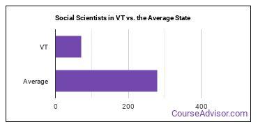 Social Scientists in VT vs. the Average State