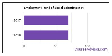 Social Scientists in VT Employment Trend