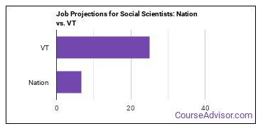 Job Projections for Social Scientists: Nation vs. VT