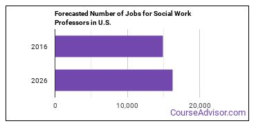 Forecasted Number of Jobs for Social Work Professors in U.S.