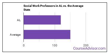 Social Work Professors in AL vs. the Average State