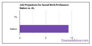 Job Projections for Social Work Professors: Nation vs. AL