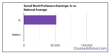Social Work Professors Earnings: IL vs. National Average
