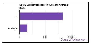 Social Work Professors in IL vs. the Average State