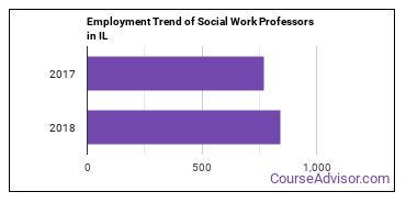 Social Work Professors in IL Employment Trend