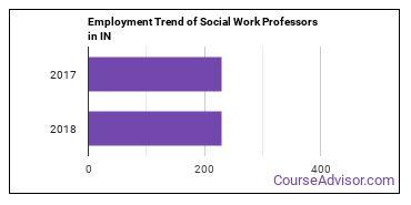 Social Work Professors in IN Employment Trend