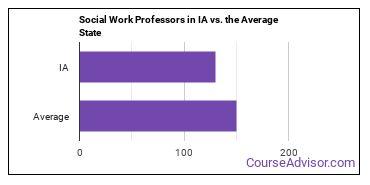 Social Work Professors in IA vs. the Average State