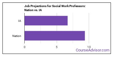 Job Projections for Social Work Professors: Nation vs. IA