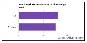 Social Work Professors in KY vs. the Average State