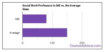 Social Work Professors in ME vs. the Average State