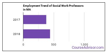 Social Work Professors in MA Employment Trend